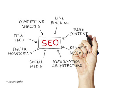 Everything You Should Know about Search Engine Optimization