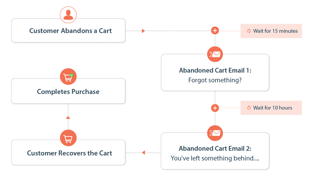How abandoned cart recovery helps in customer loyalty